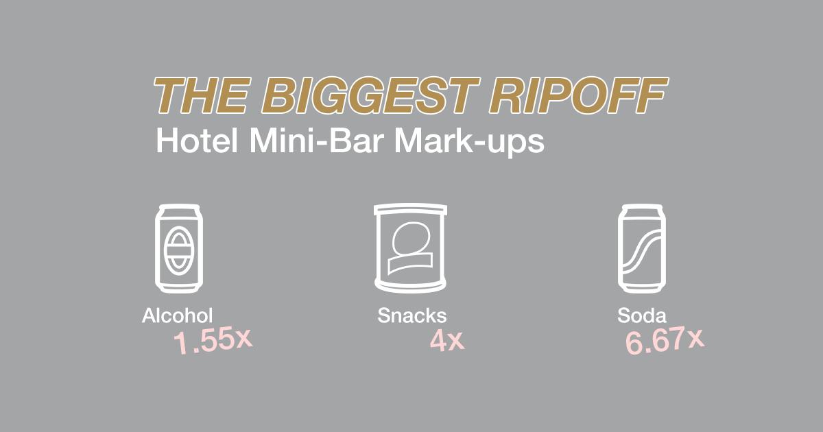 The Biggest Ripoff: Hotel Mini-Bar Mark ups